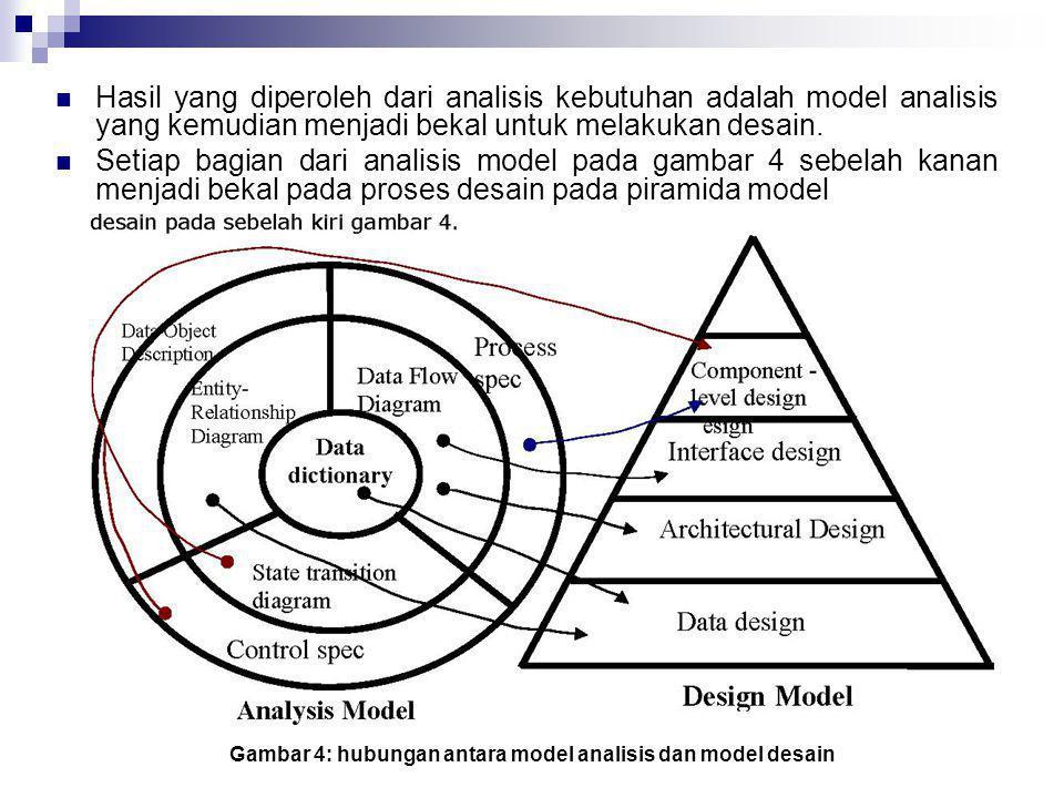 Gambar 4: hubungan antara model analisis dan model desain