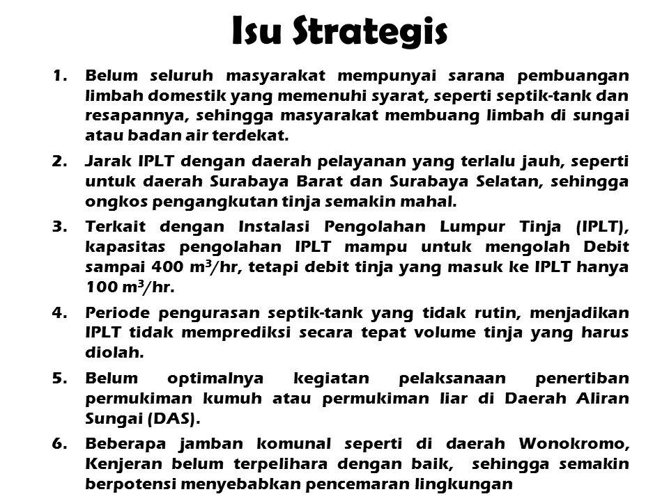 Isu Strategis