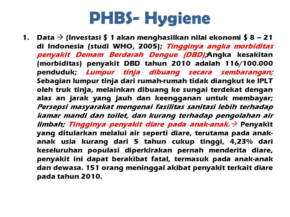 PHBS- Hygiene