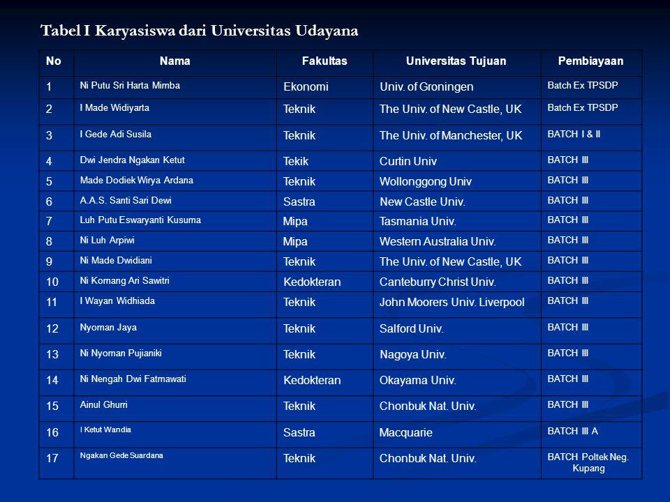 Tabel I Karyasiswa dari Universitas Udayana