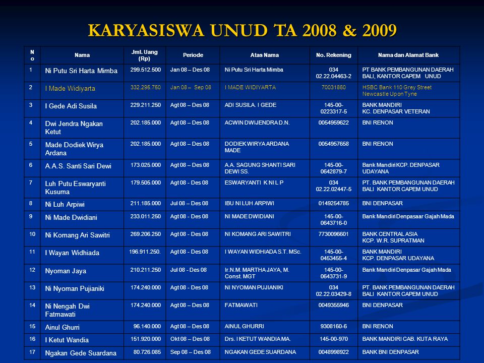 KARYASISWA UNUD TA 2008 & 2009 Ni Putu Sri Harta Mimba