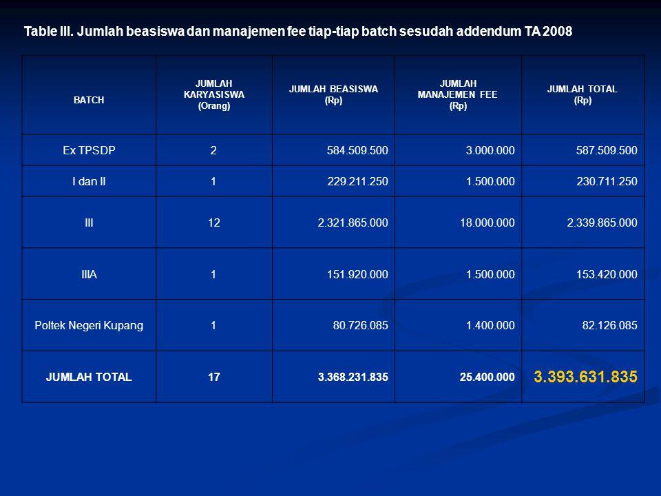 Table III. Jumlah beasiswa dan manajemen fee tiap-tiap batch sesudah addendum TA 2008