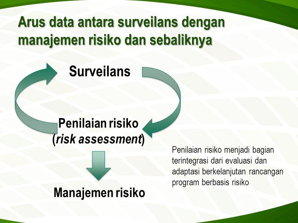 Arus data antara surveilans dengan manajemen risiko dan sebaliknya