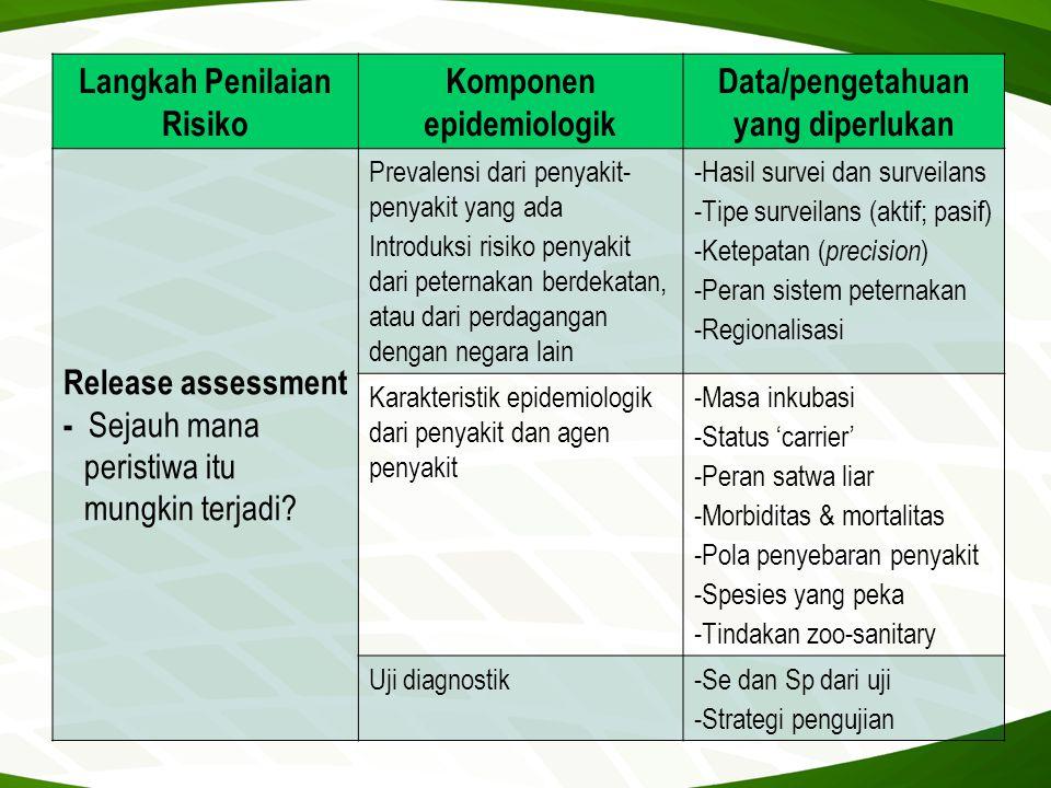 Langkah Penilaian Risiko Komponen epidemiologik