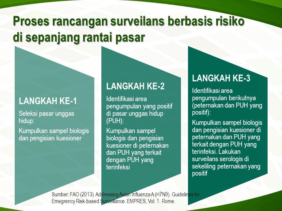 Proses rancangan surveilans berbasis risiko di sepanjang rantai pasar
