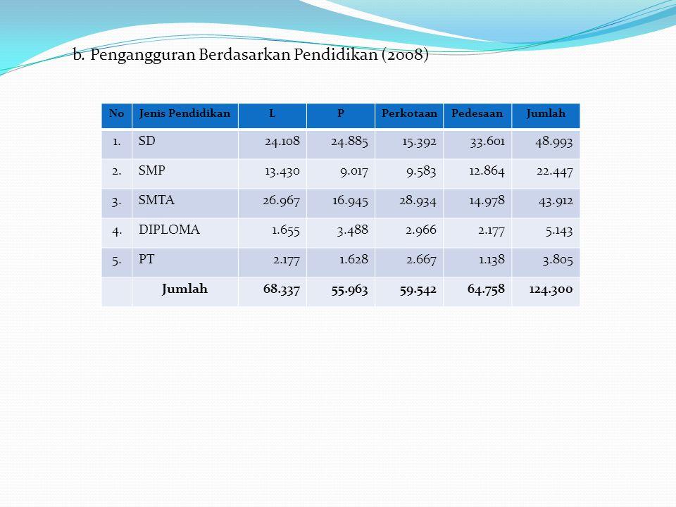 b. Pengangguran Berdasarkan Pendidikan (2008)
