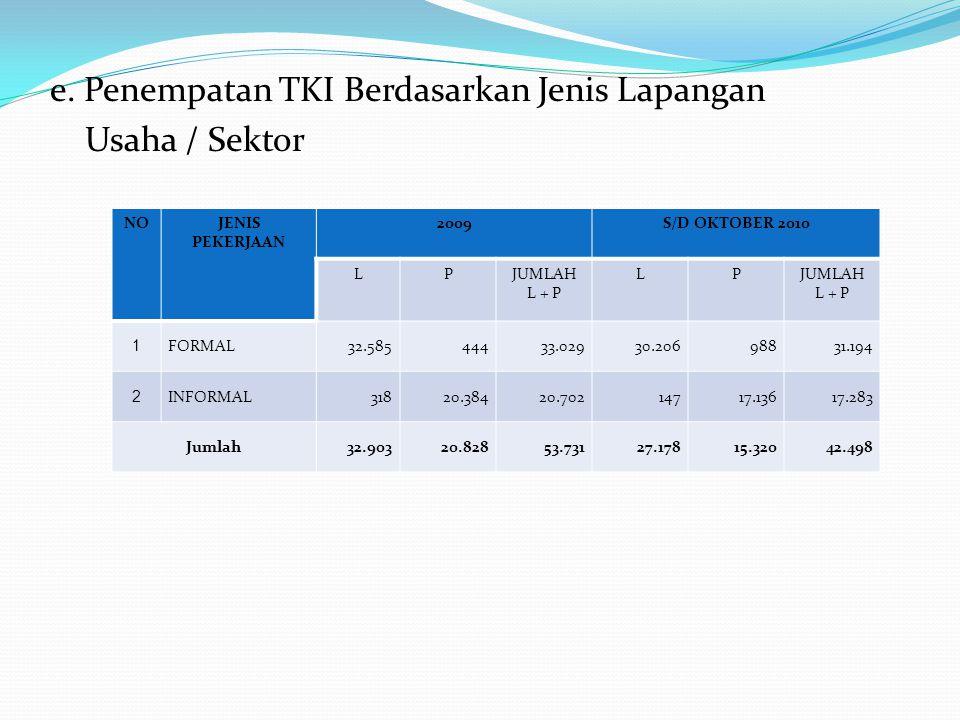 e. Penempatan TKI Berdasarkan Jenis Lapangan Usaha / Sektor