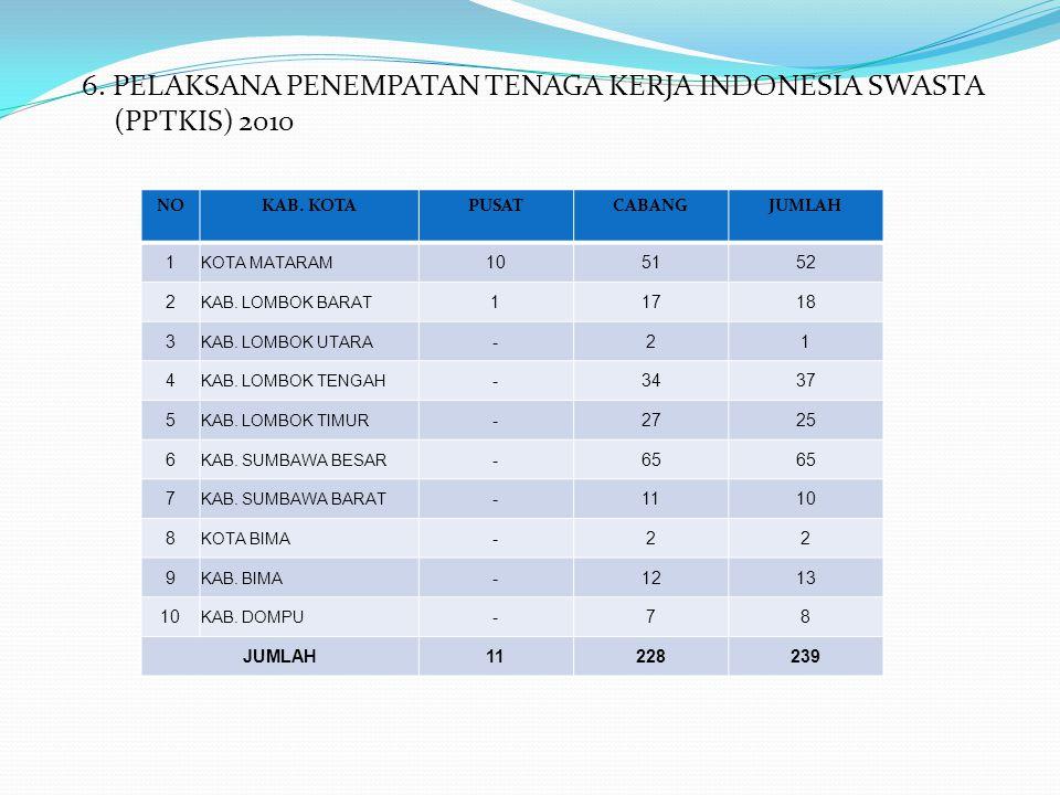 6. PELAKSANA PENEMPATAN TENAGA KERJA INDONESIA SWASTA (PPTKIS) 2010