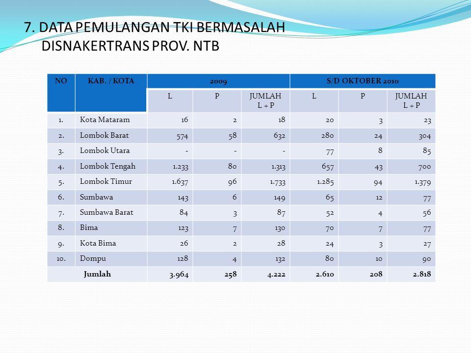 7. DATA PEMULANGAN TKI BERMASALAH DISNAKERTRANS PROV. NTB