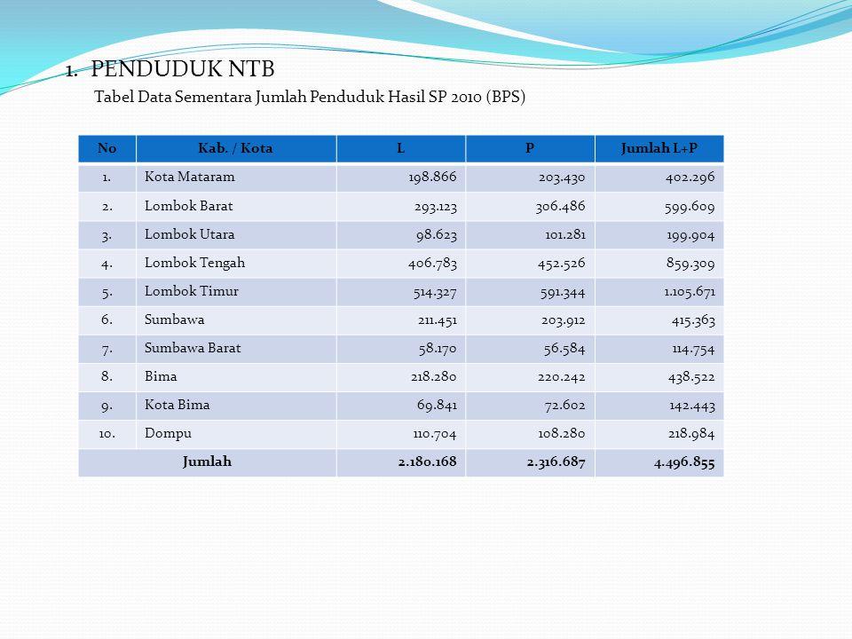 1. PENDUDUK NTB Tabel Data Sementara Jumlah Penduduk Hasil SP 2010 (BPS) No. Kab. / Kota. L. P.