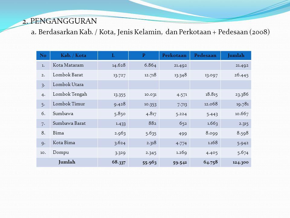 2. PENGANGGURAN a. Berdasarkan Kab. / Kota, Jenis Kelamin, dan Perkotaan + Pedesaan (2008) No. Kab. / Kota.