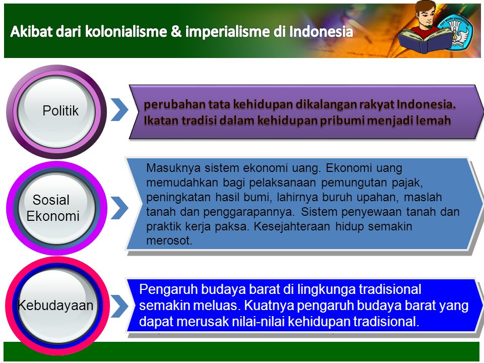 Akibat dari kolonialisme & imperialisme di Indonesia