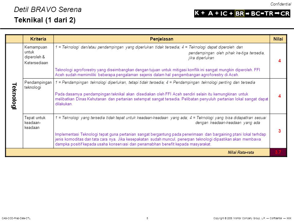 Detil BRAVO Serena Teknikal (1 dari 2)