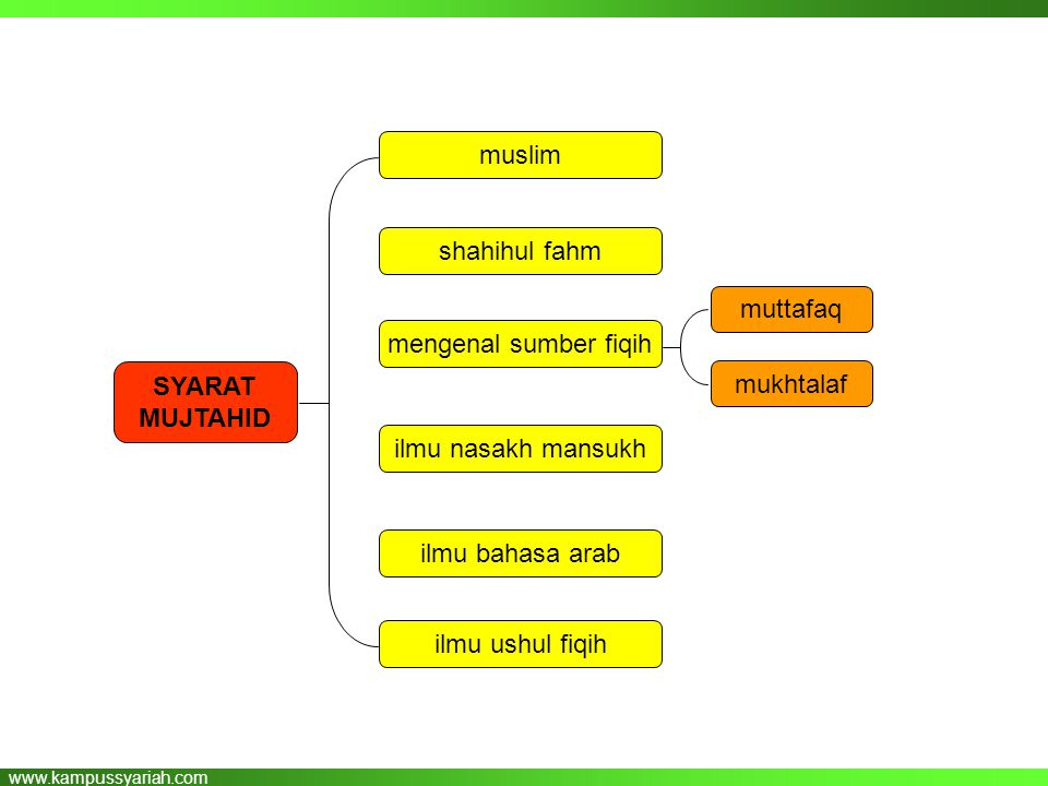 muslim shahihul fahm. muttafaq. mengenal sumber fiqih. SYARAT MUJTAHID. mukhtalaf. ilmu nasakh mansukh.