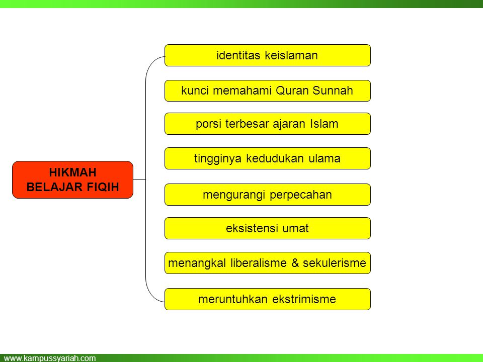kunci memahami Quran Sunnah