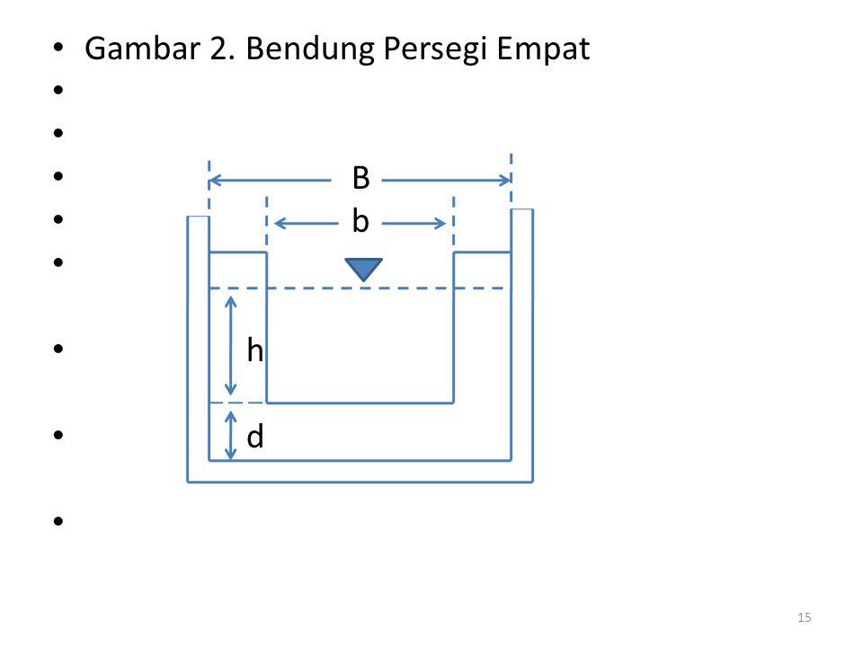 Gambar 2. Bendung Persegi Empat