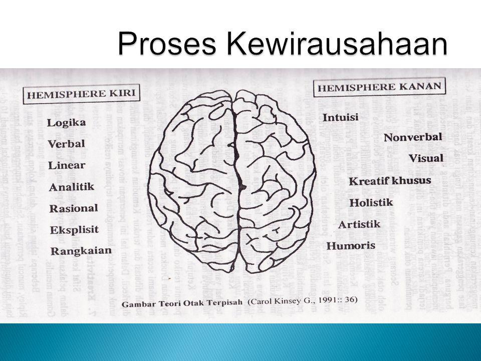 Proses Kewirausahaan