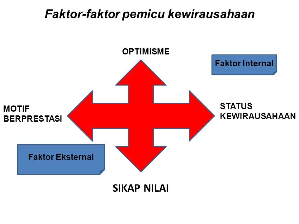 Faktor-faktor pemicu kewirausahaan
