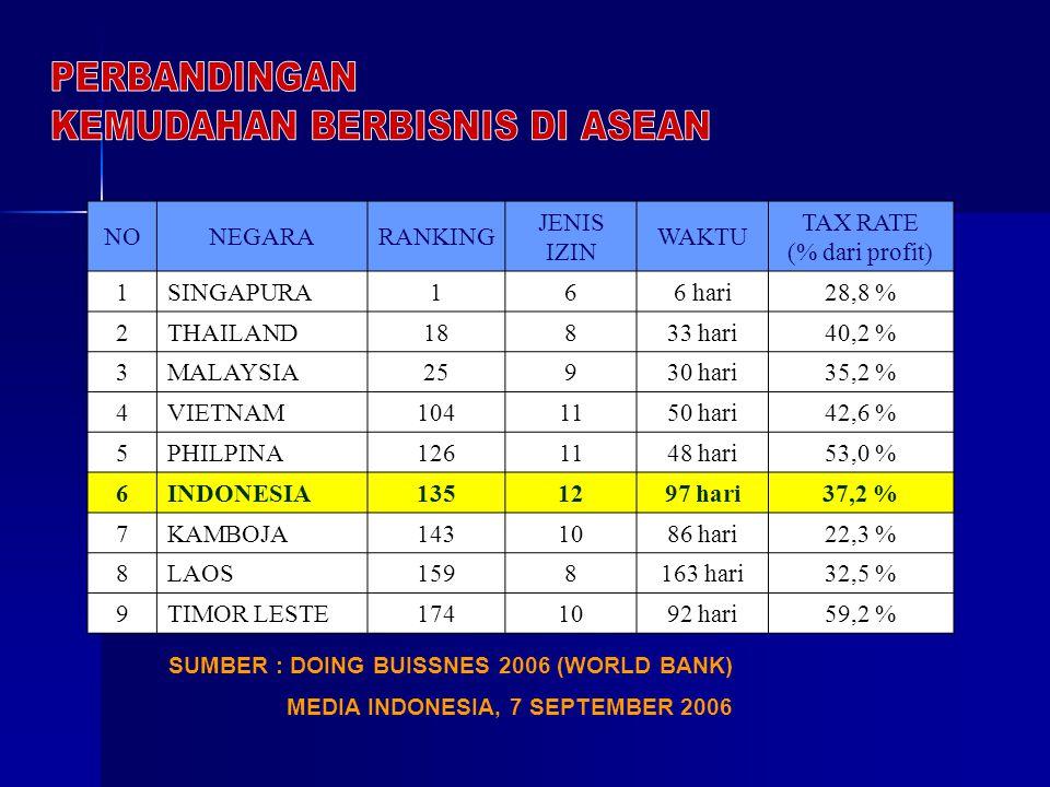 KEMUDAHAN BERBISNIS DI ASEAN