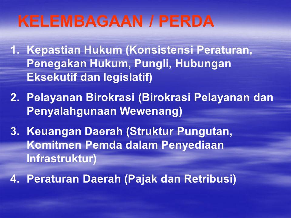 KELEMBAGAAN / PERDA Kepastian Hukum (Konsistensi Peraturan, Penegakan Hukum, Pungli, Hubungan Eksekutif dan legislatif)