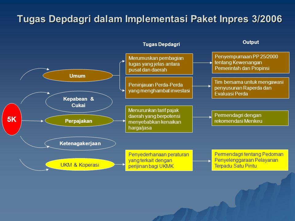 Tugas Depdagri dalam Implementasi Paket Inpres 3/2006