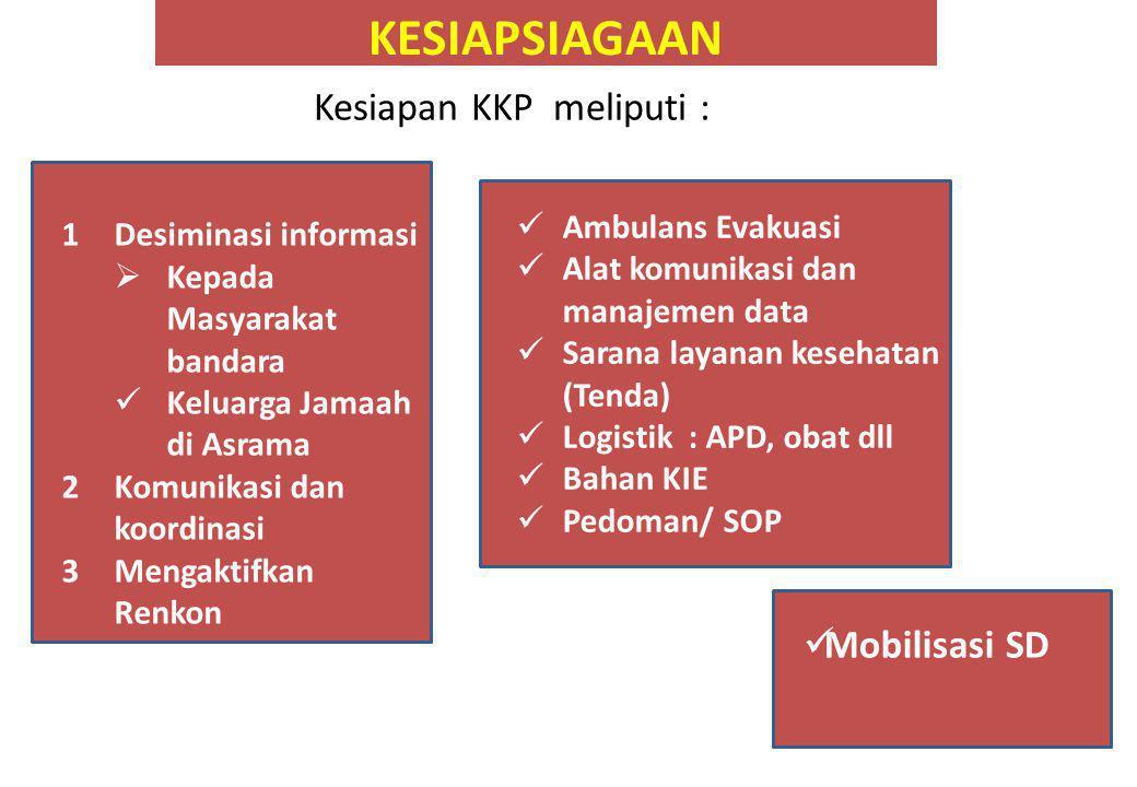 Kesiapan KKP meliputi :
