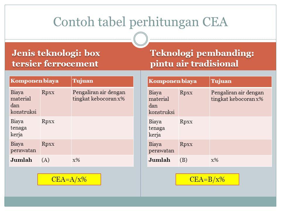 Contoh tabel perhitungan CEA