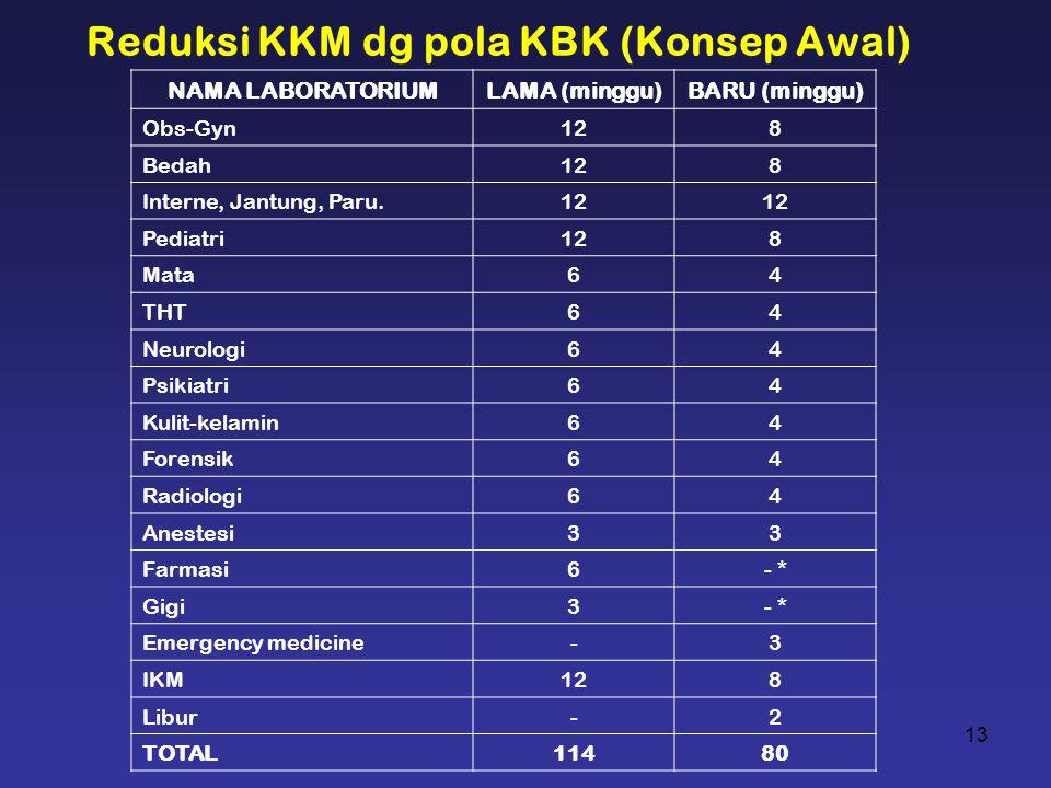 Reduksi KKM dg pola KBK (Konsep Awal)