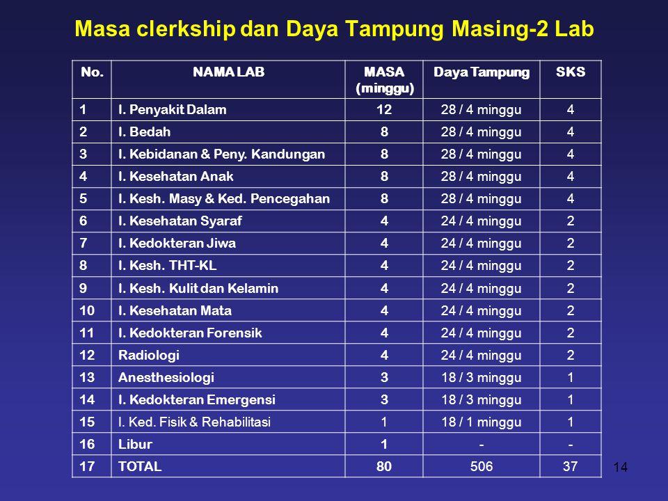 Masa clerkship dan Daya Tampung Masing-2 Lab