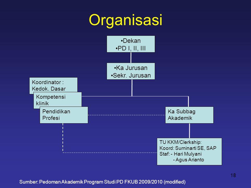 Organisasi Dekan PD I, II, III Ka Jurusan Sekr. Jurusan