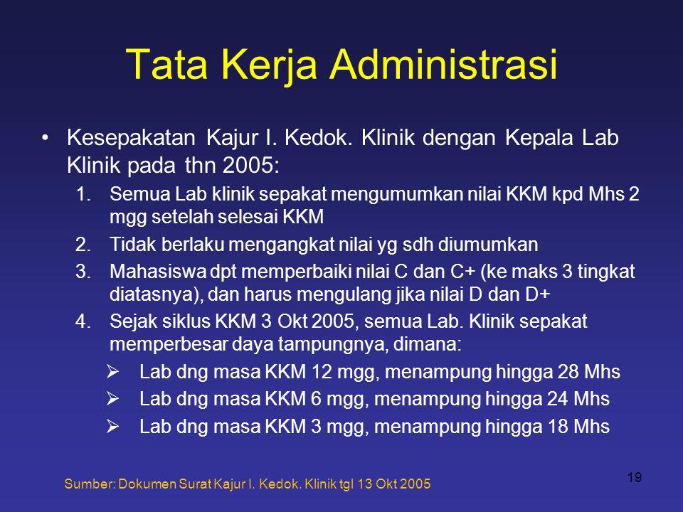 Tata Kerja Administrasi