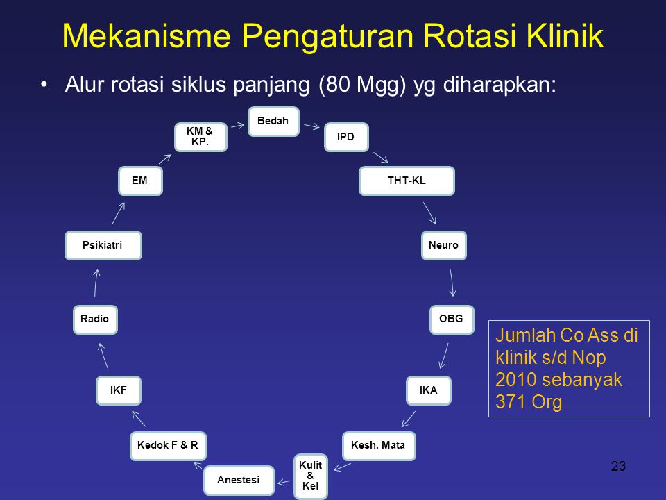 Mekanisme Pengaturan Rotasi Klinik