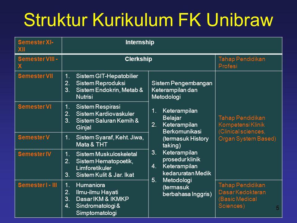 Struktur Kurikulum FK Unibraw