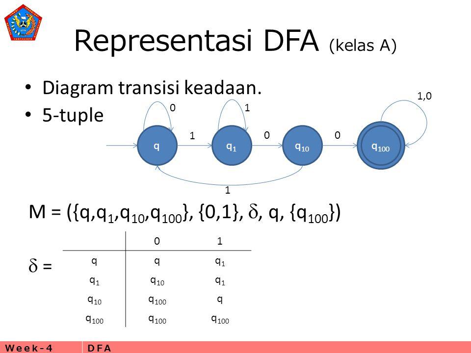 Representasi DFA (kelas A)