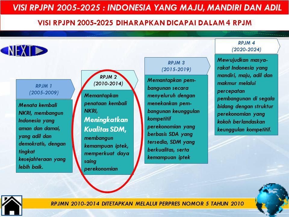VISI RPJPN 2005-2025 DIHARAPKAN DICAPAI DALAM 4 RPJM