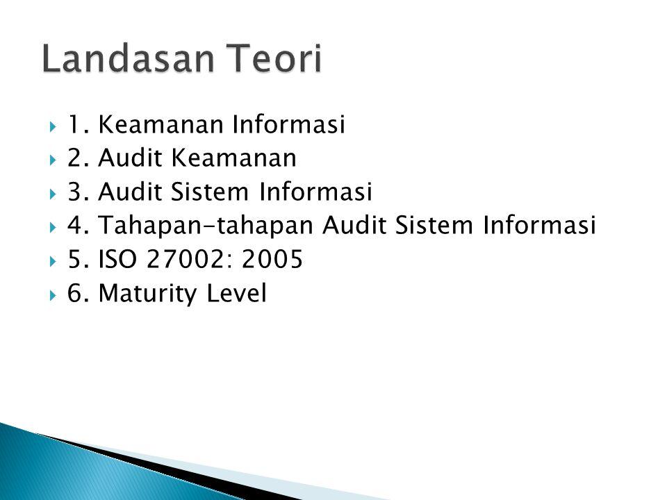 Landasan Teori 1. Keamanan Informasi 2. Audit Keamanan