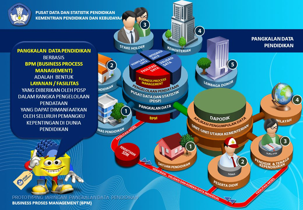 PANGKALAN DATA PENDIDIKAN BPM (BUSINESS PROCESS MANAGEMENT)