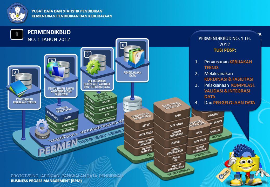 PERMENDIKBUD 1 NO. 1 TAHUN 2012 PERMENDIKBUD NO. 1 TH. 2012 TUSI PDSP: