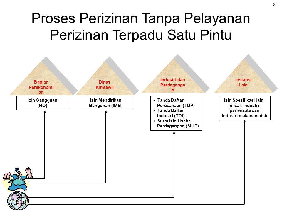 Proses Perizinan Tanpa Pelayanan Perizinan Terpadu Satu Pintu