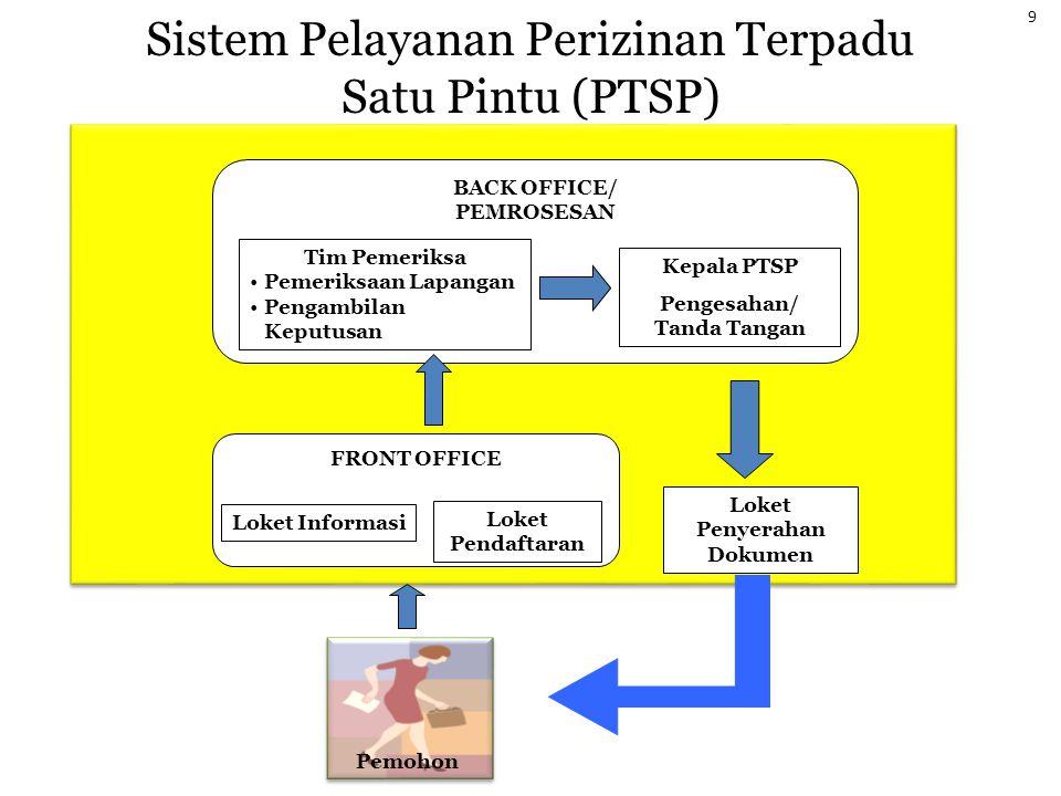 Sistem Pelayanan Perizinan Terpadu Satu Pintu (PTSP)