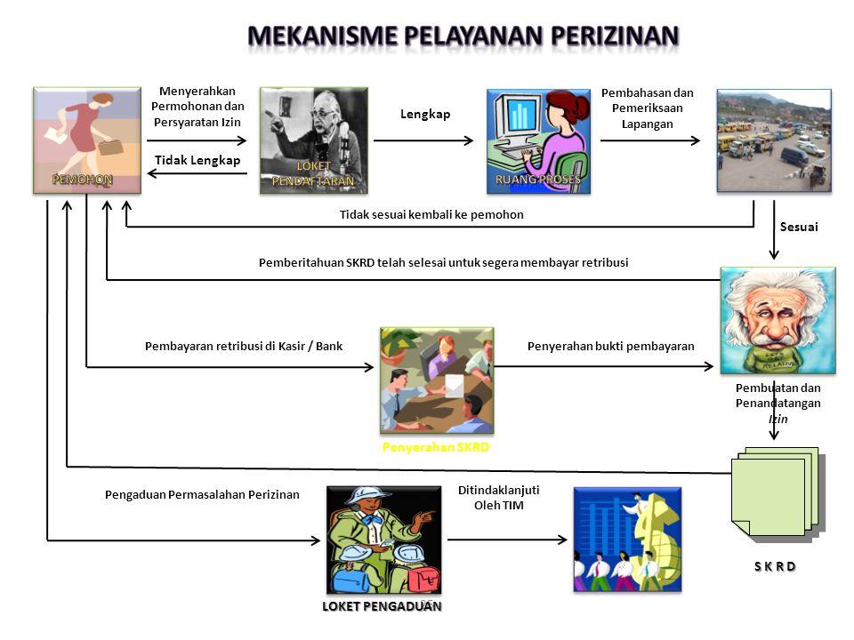 Mekanisme pelayanan perizinan