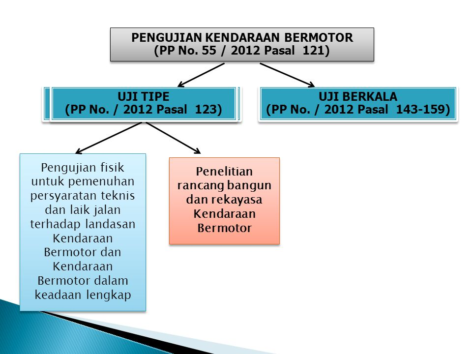 PENGUJIAN KENDARAAN BERMOTOR (PP No. 55 / 2012 Pasal 121)