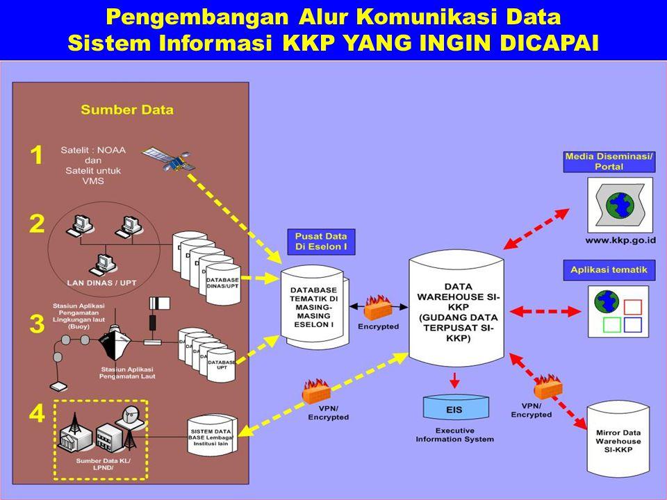 Pengembangan Alur Komunikasi Data