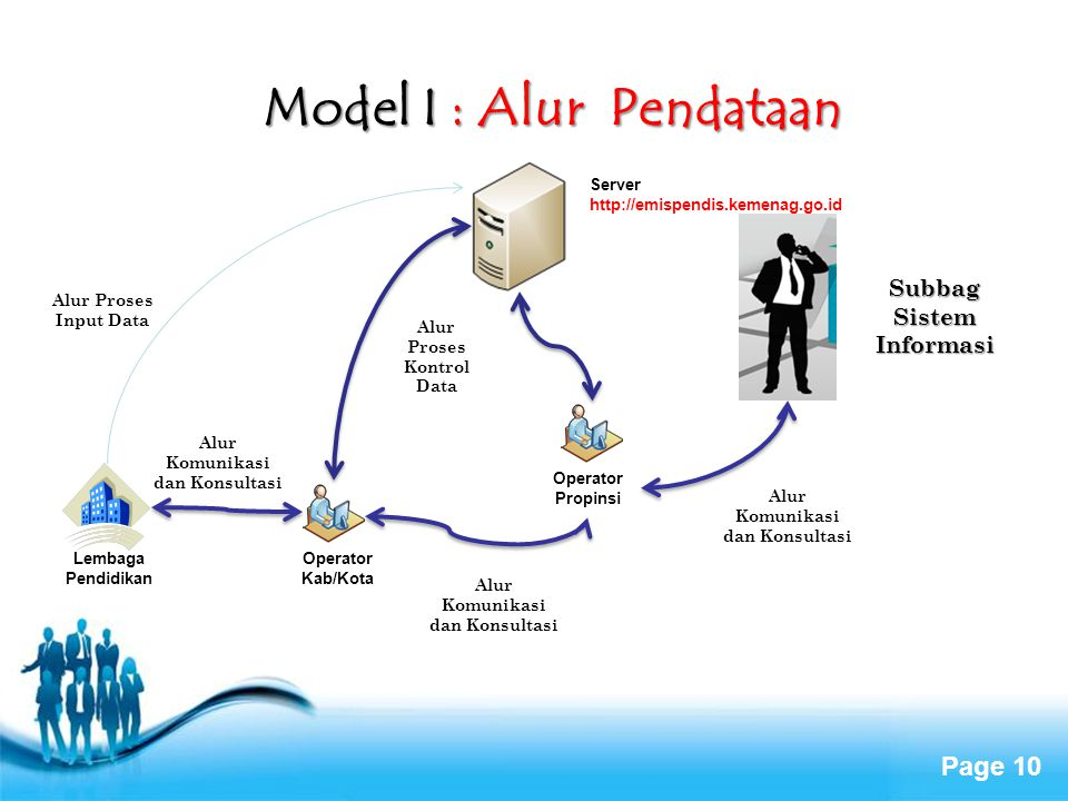 Model I : Alur Pendataan