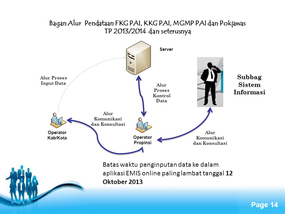 Bagan Alur Pendataan FKG PAI, KKG PAI, MGMP PAI dan Pokjawas