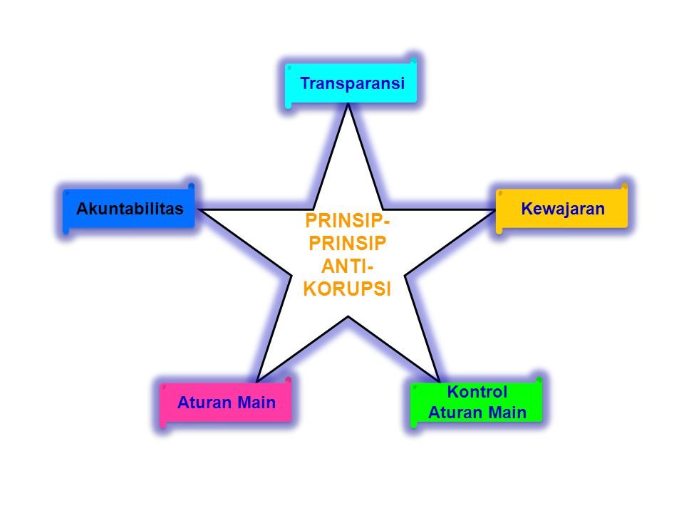 PRINSIP-PRINSIP ANTI-KORUPSI