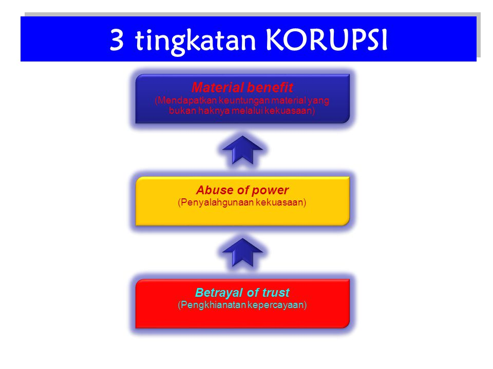 3 tingkatan KORUPSI Material benefit Abuse of power Betrayal of trust