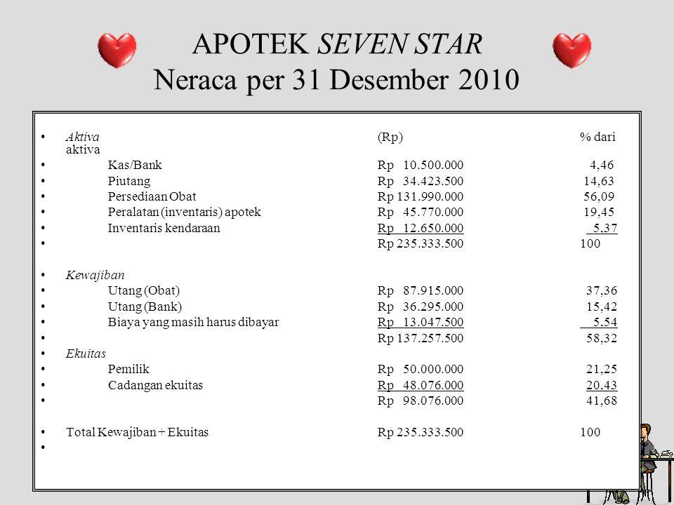 APOTEK SEVEN STAR Neraca per 31 Desember 2010