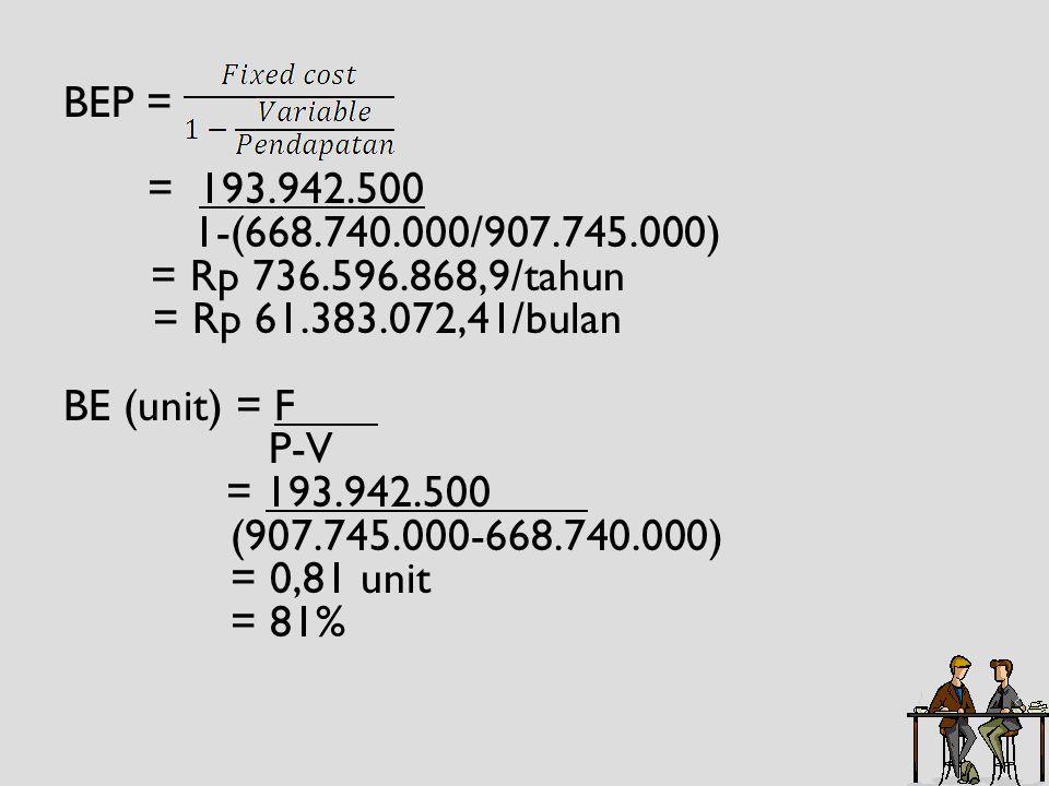 BEP = = 193.942.500 1-(668.740.000/907.745.000) = Rp 736.596.868,9/tahun = Rp 61.383.072,41/bulan BE (unit) = F P-V = 193.942.500 (907.745.000-668.740.000) = 0,81 unit = 81%