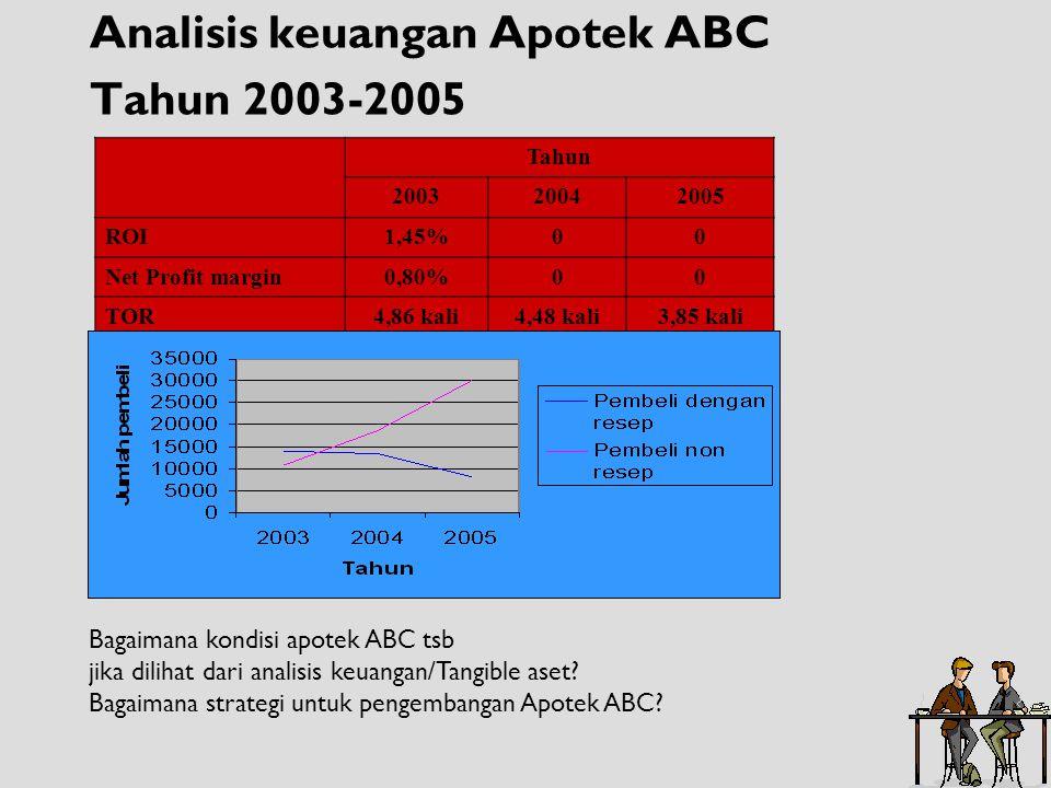 Analisis keuangan Apotek ABC Tahun 2003-2005